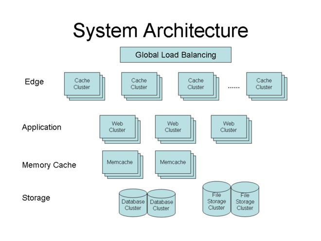 px sns system architecture pngcollection system architecture diagram example pictures diagrams