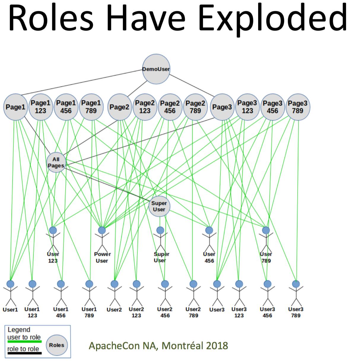 Anatomy of a Secure Java Web App Using Apache Fortress   iamfortress